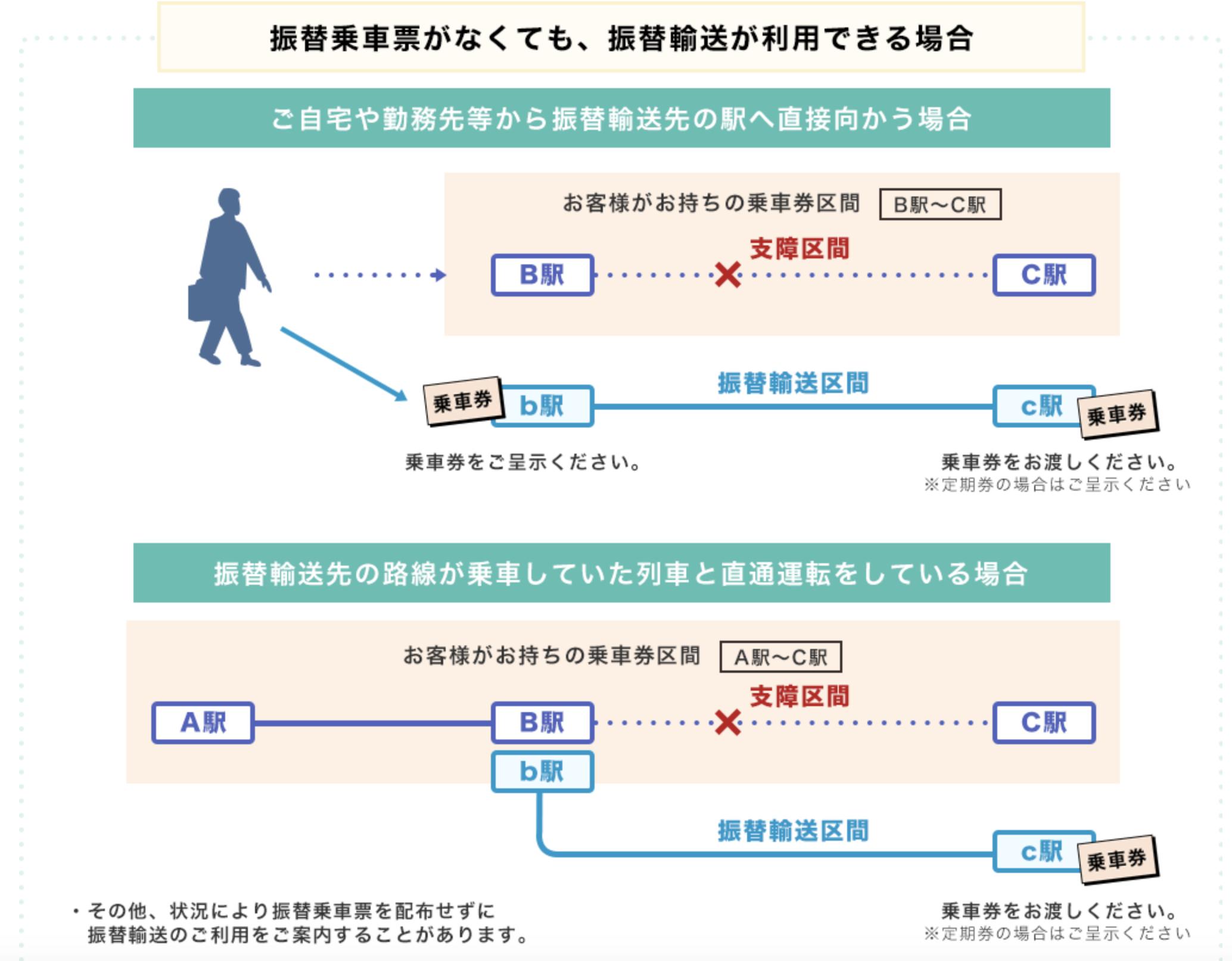 振替 輸送 やり方 振替輸送を利用するにはどうすればよいですか。